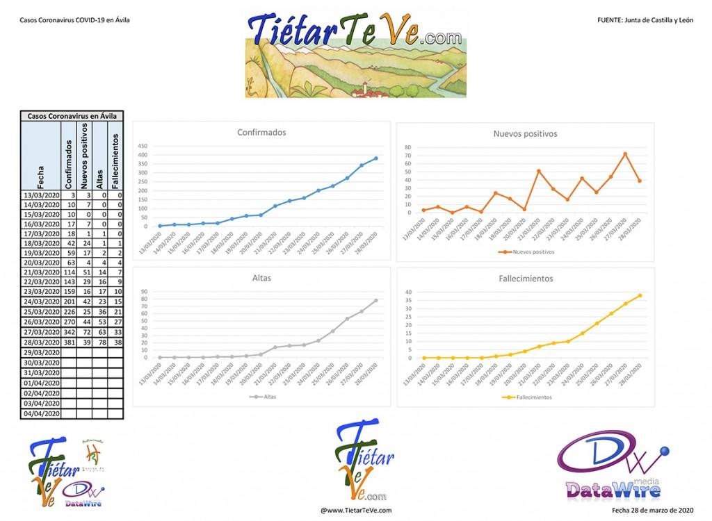 2020-03-28 Casos Coronavirus en Ávila - TiétarTeVe