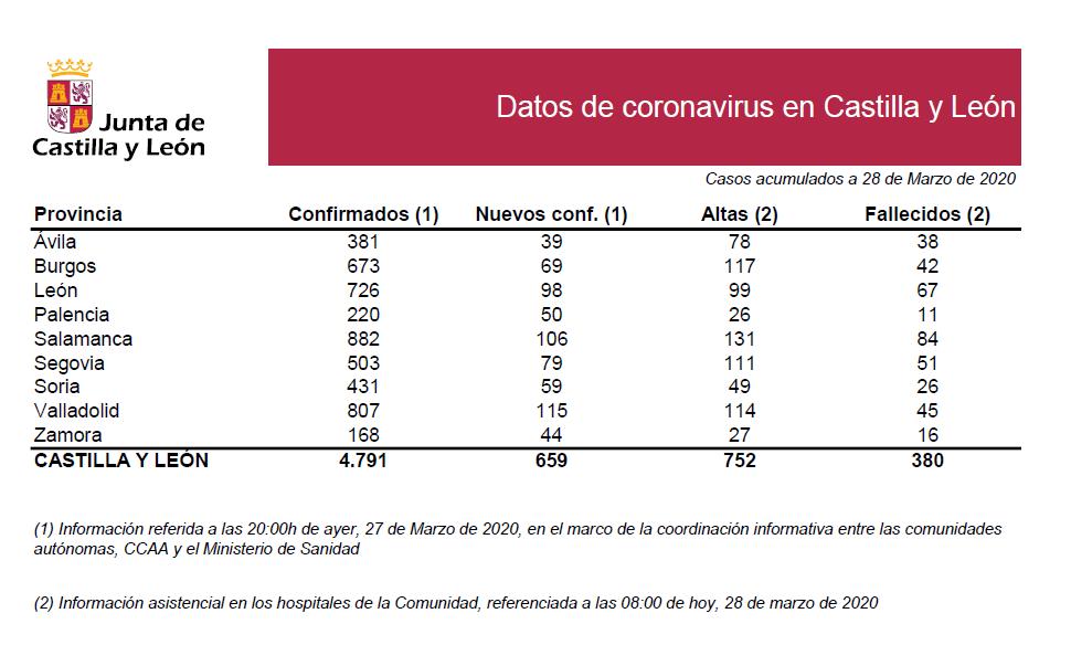 2020-03-28 Datos coronavirus CyL - TiétarTeVe