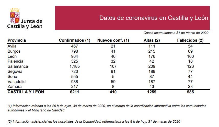 2020-03-31 Datos Coronavirus CyL - TiétarTeVe