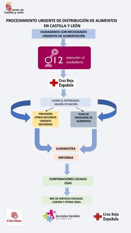 Alimentos urgencia JCyL - Coronavirus - TiétarTeVe