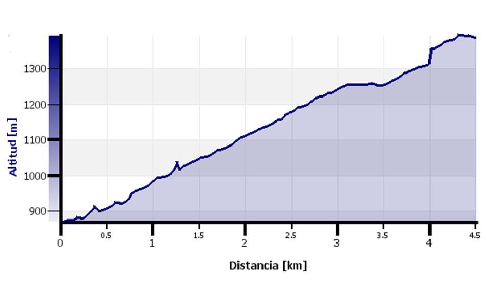 GR-293 - Etapa 5 Tramo 12 - Perfil Topográfico - TiétarTeVe