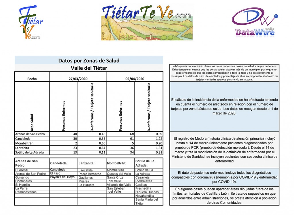 2020-04-02 Casos Coronavirus en la zona de salud del Valle del Tiétar - TiétarTeVe