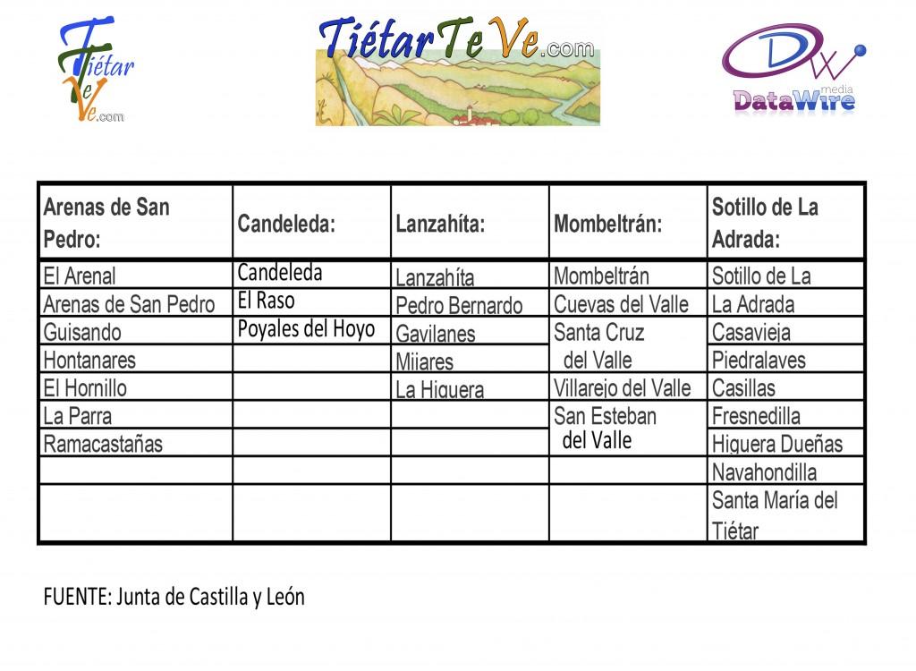 Zonas de Salud Valle del Tiétar - TiétarTeVe