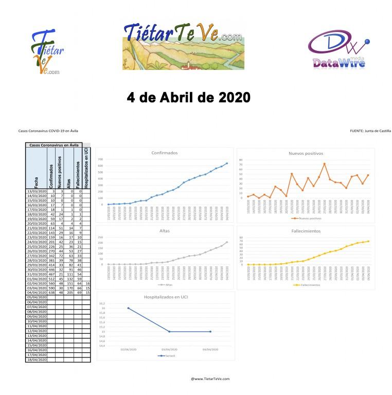2020-04-04 Casos Coronavirus en Ávila datos y graficos