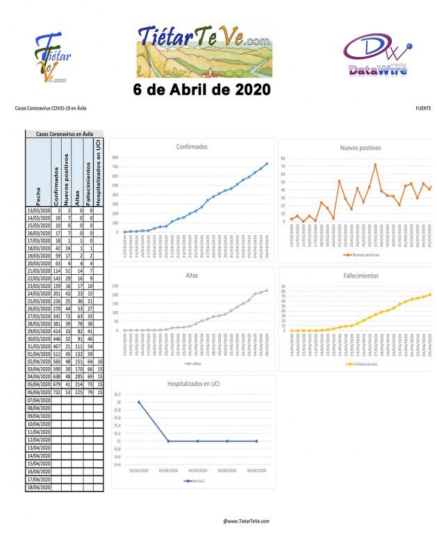 2020-04-06 Casos Coronavirus en Ávila - TiétarTeVe