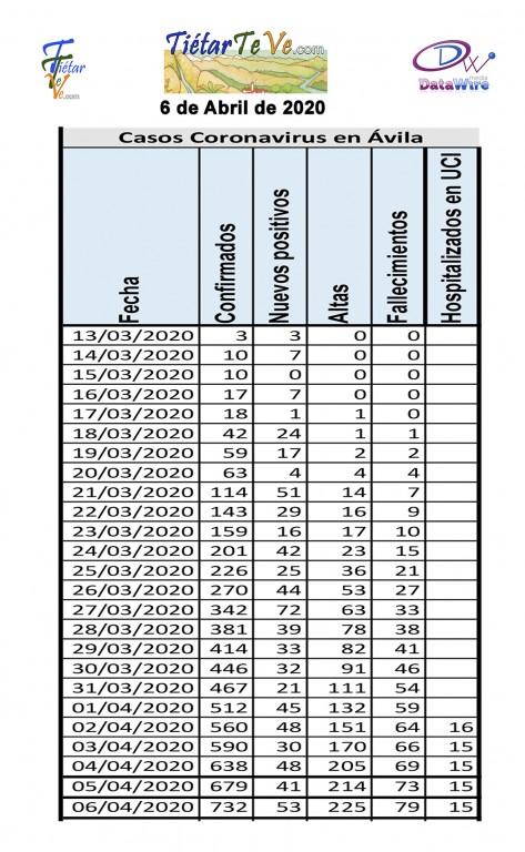2020-04-06 Casos Coronavirus en Avila Datos - TiétarTeVe