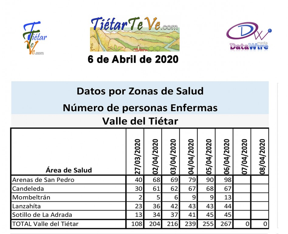 2020-04-06 Casos Coronavirus en Tietar Datos - TiétarTeVe