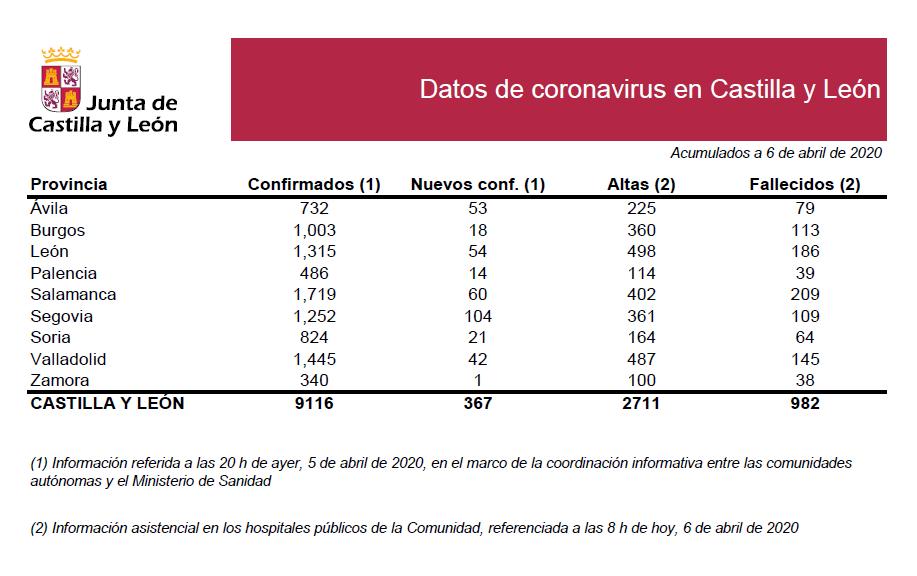 2020-04-06 Datos Coronavirus CyL - TiétarTeVe
