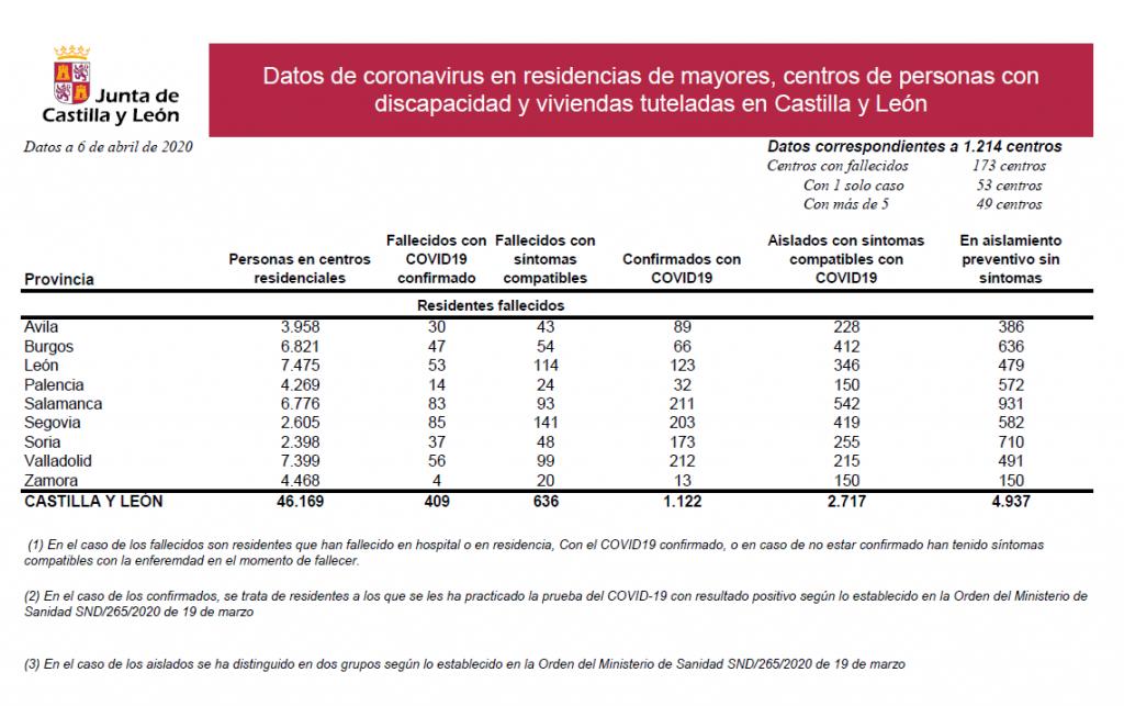 2020-04-06 Datos Coronavirus Residencias CyL - TiétarTeVe