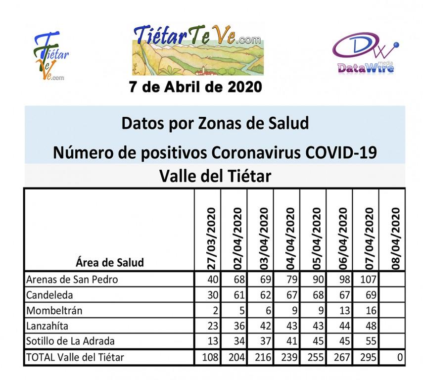 2020-04-07 Casos Coronavirus en Tietar - Datos - TiétarTeVe