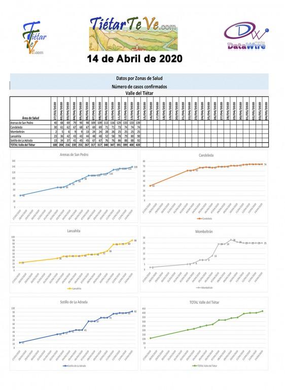 2020-04-14 Casos Coronavirus en Tietar - TiétarTeVe