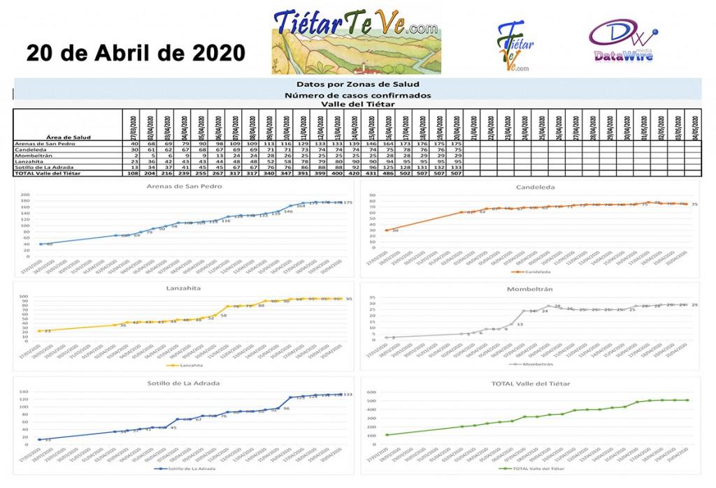 2020-04-20 Casos Coronavirus en Tiétar - Tiétar