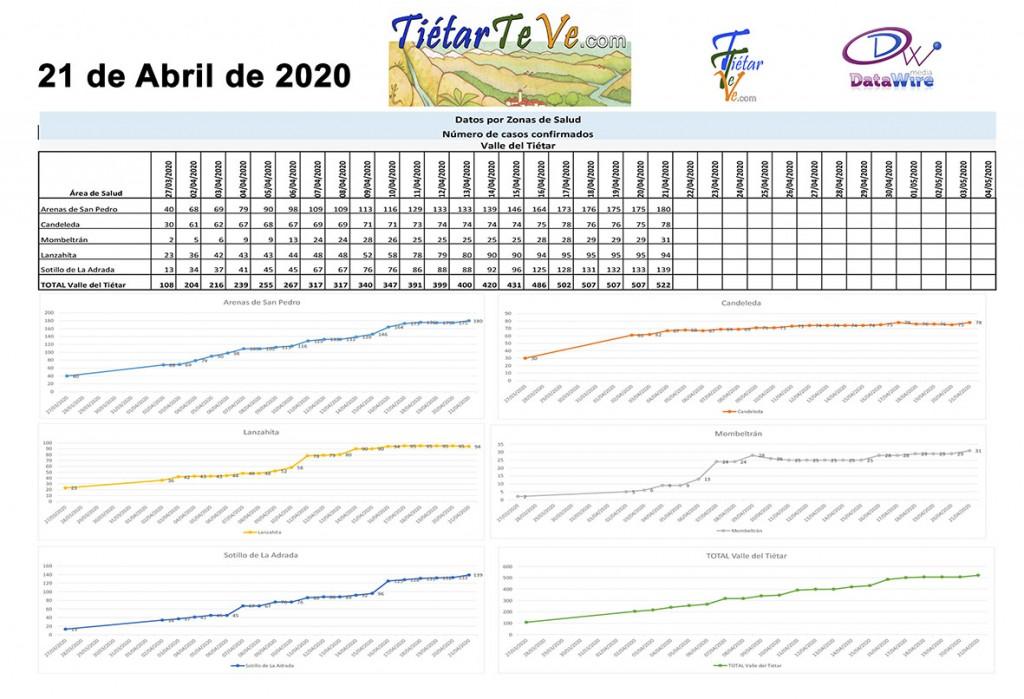 2020-04-21 Casos Coronavirus en Tietar - TiétarTeVe