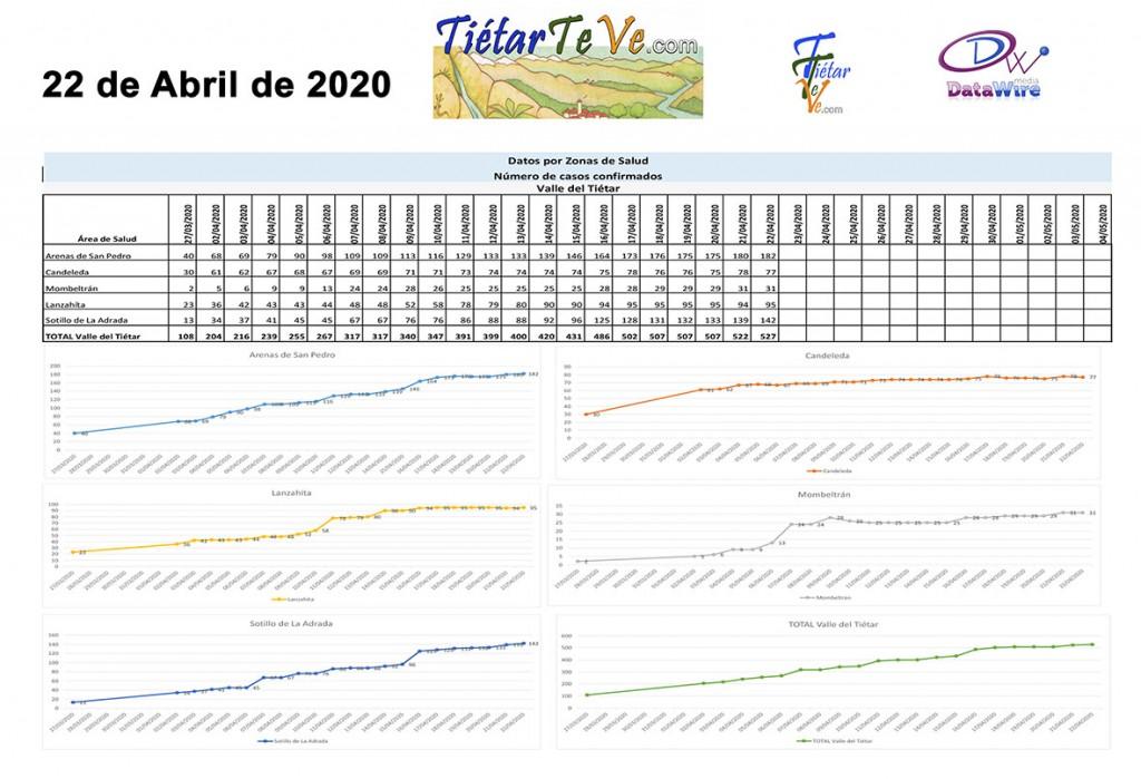 2020-04-22 Casos Coronavirus Tietar copia