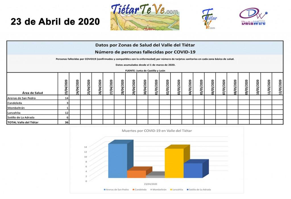 2020-04-23 Casos Coronavirus Muertos COVID19 Tietar copia