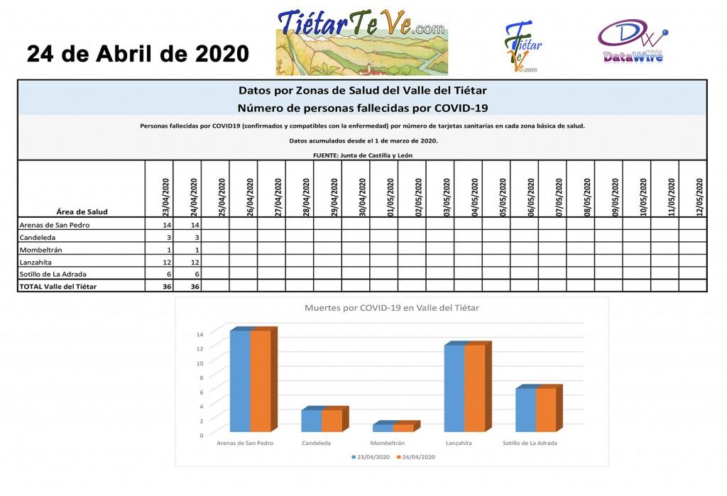 2020-04-24 Casos Coronavirus en Tietar Muertos Covid copia
