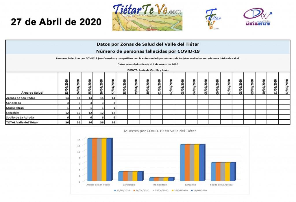 2020-04-27 Casos Coronavirus en Tietar Muertos Covid copia