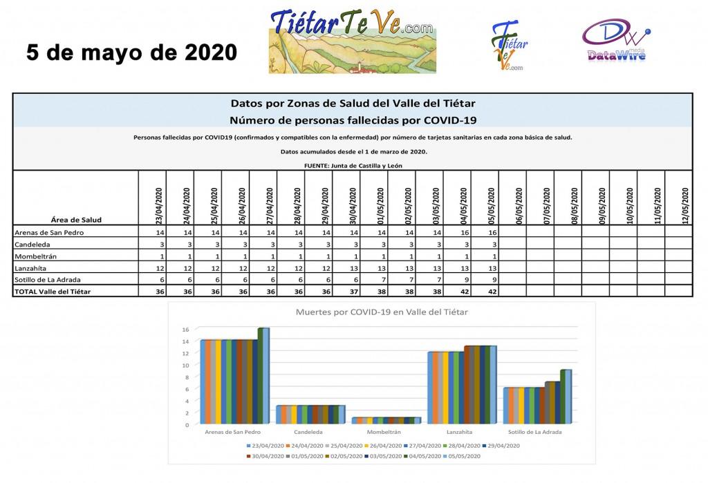 2020-05-05 Casos Coronavirus en Tietar Muertos COVID copia