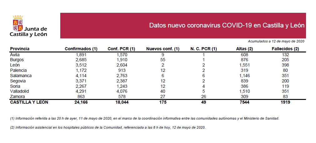 2020-05-12 Casos Coronavirus CyL