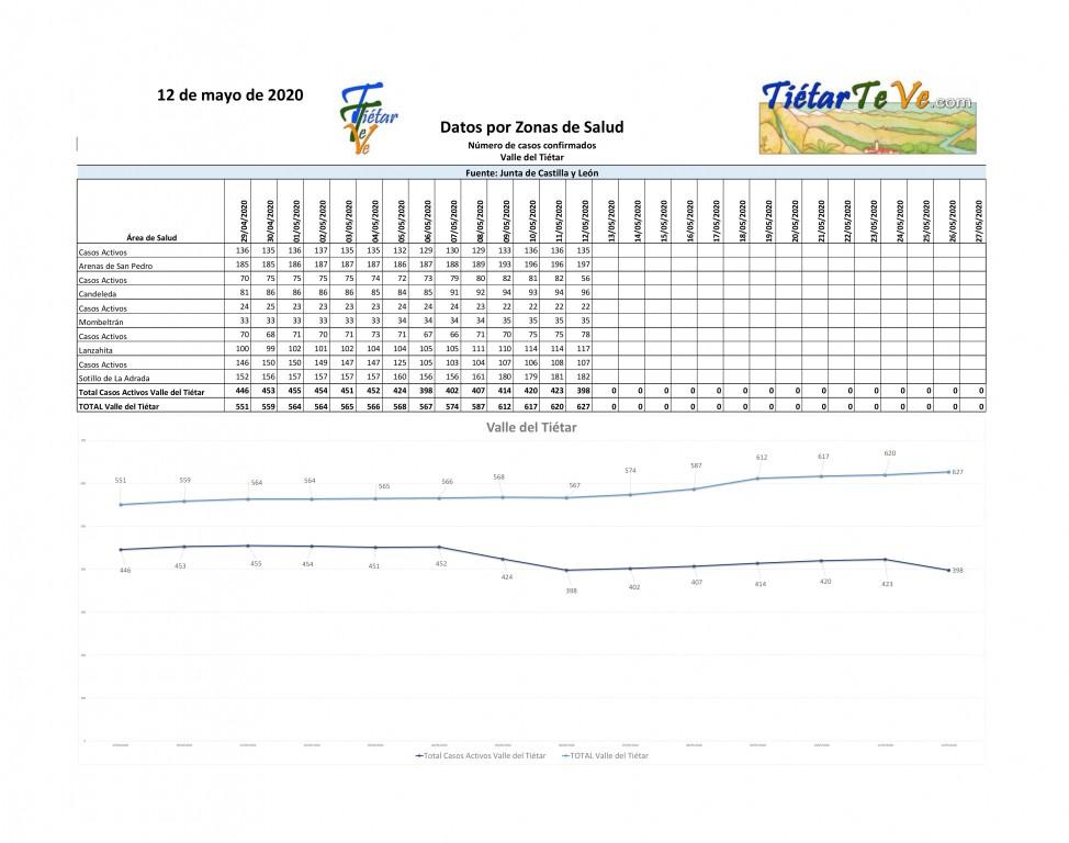 2020-05-12 Casos Coronavirus en Tietar-1