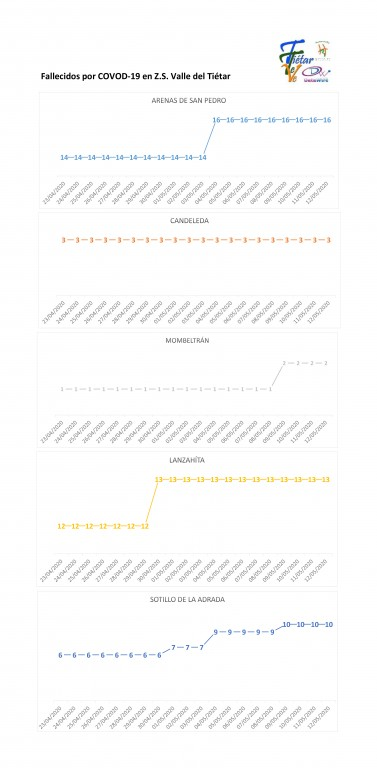 2020-05-12 Casos Coronavirus en Tietar Muertos COVID-2