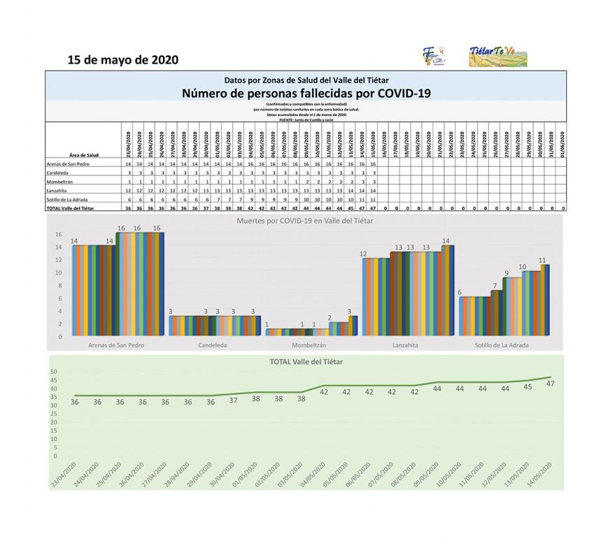 2020-05-15 Casos Coronavirus en Tiétar - Fallecidos por COVID-19 - TiétarTeVe