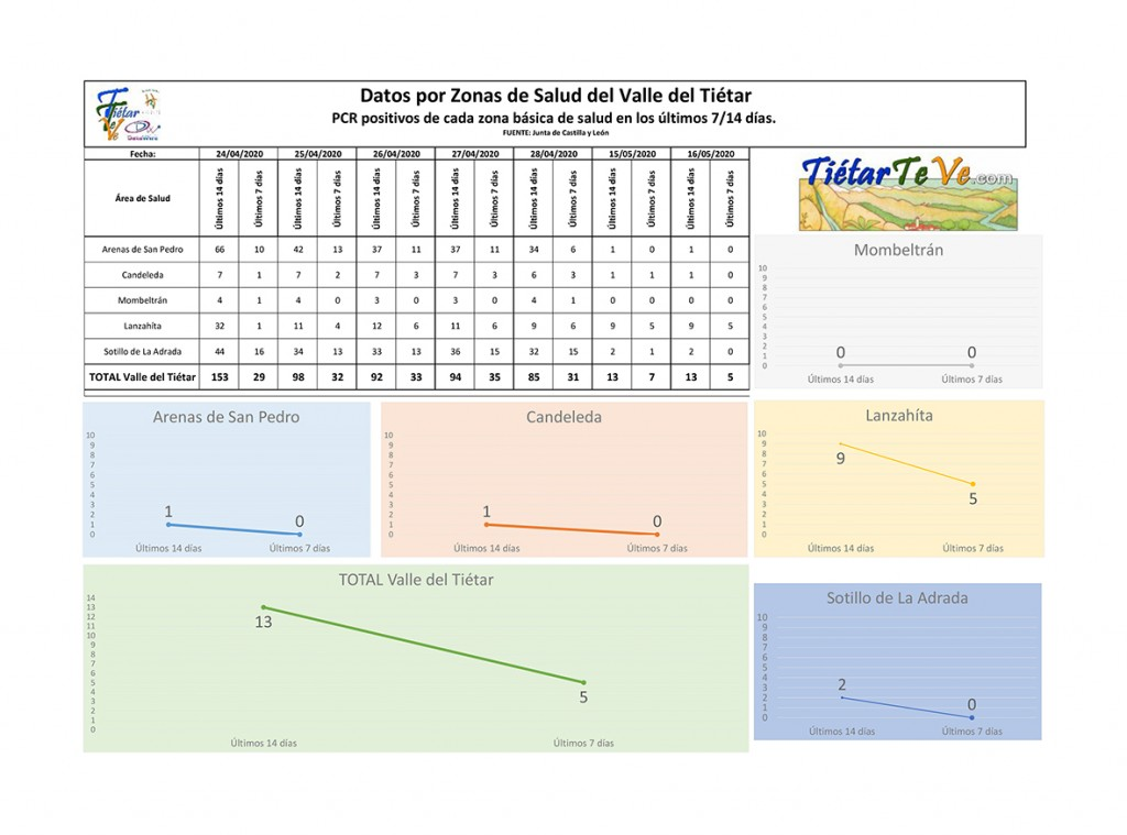 2020-05-16 Casos Coronavirus en Tietar 14-7  - TiétarTeVe