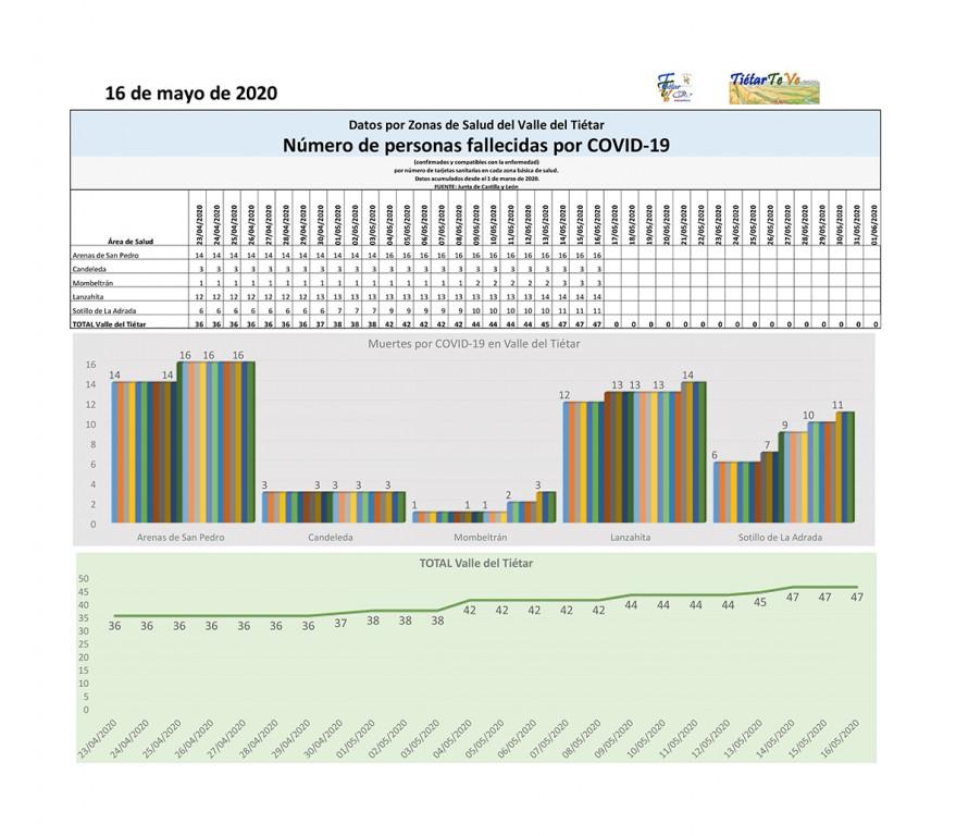 2020-05-16 Casos Coronavirus en Valle del Tiétar Fallecidos por COVID-19 - TiétarTeVe