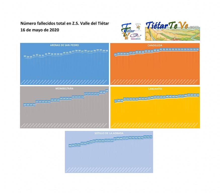 2020-05-16 Casos Coronavirus en Valle del Tiétar Fallecidos totales - TiétarTeVe