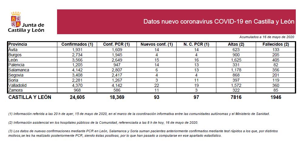 2020-05-16 Datos Coronavirus CyL - TiétarTeVe