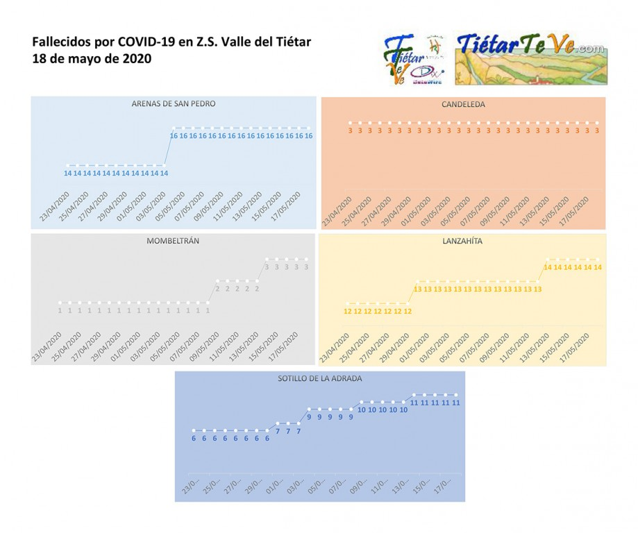 2020-05-18 Casos Coronavirus en Tietar Muertos COVID-19- TiétarTeVe