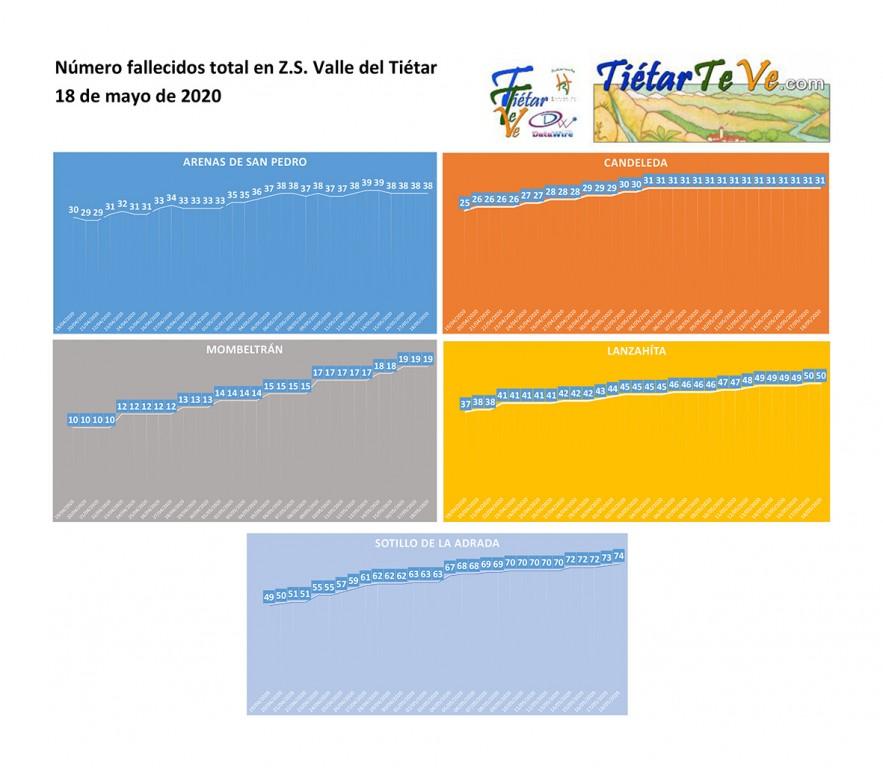 2020-05-18 Casos Coronavirus en Tietar Muertos total - TiétarTeVe
