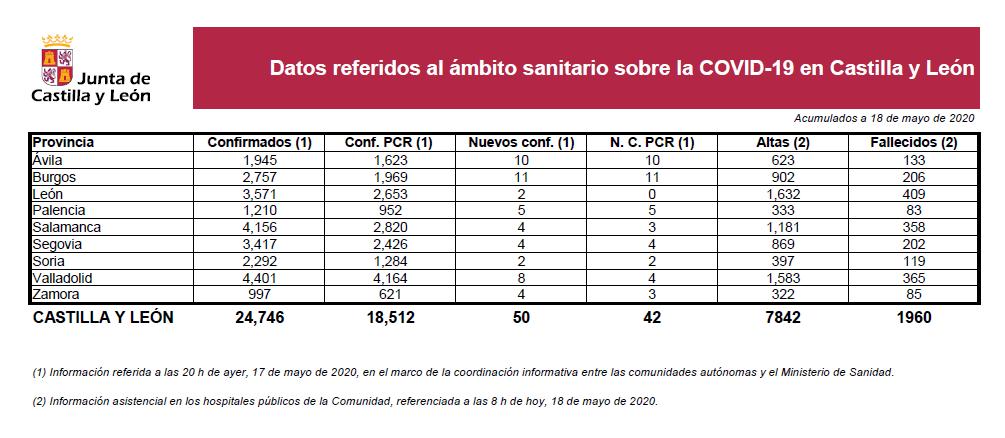 2020-05-18 Datos Coronavirus CyL - TiétarTeVe