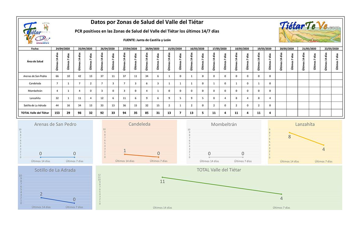 2020-05-19 Casos Coronavirus en Tietar 14-7 - TiétarTeVe