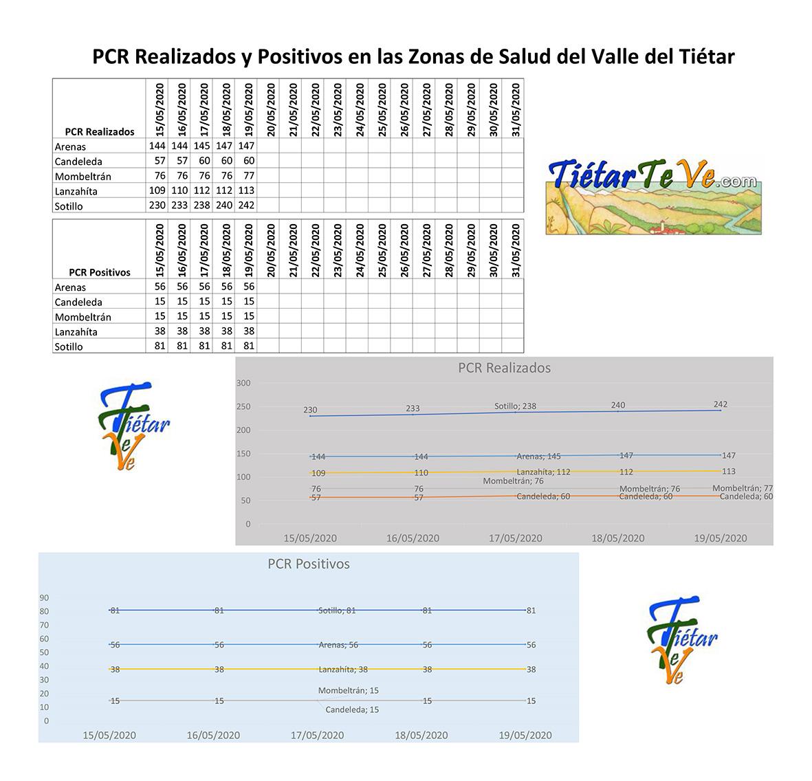 2020-05-19 Casos Coronavirus en Tietar - TiétarTeVe