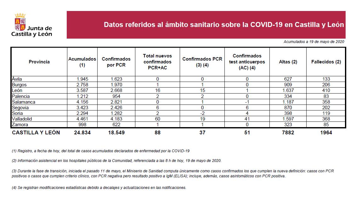 2020-05-19 Datos Coronavirus CyL - TiétarTeVe