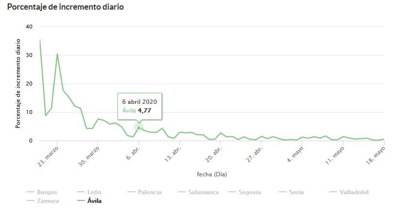 2020-05-19 Porcentaje Incremento diario Avila