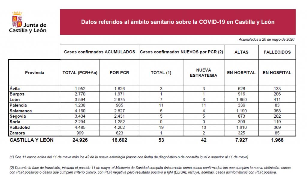 2020-05-20 Casos Coronavirus CyL - TiétarTeVe