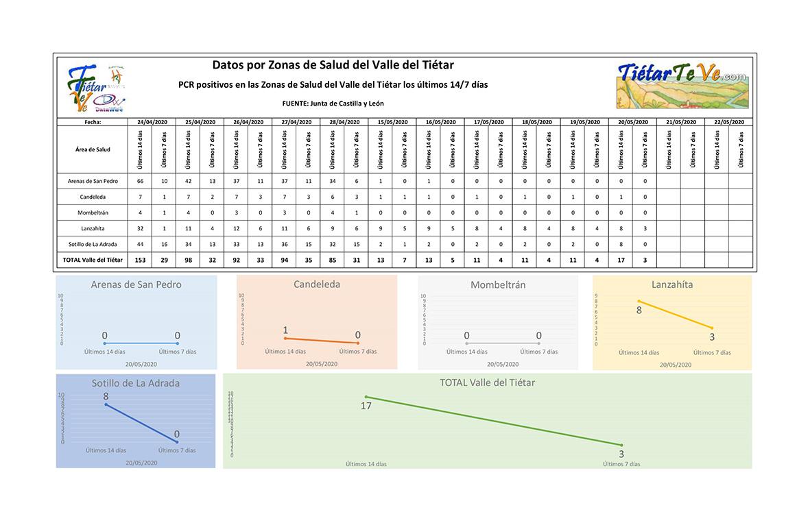 2020-05-20 Casos Coronavirus en el Valle del Tiétar 14-7  - TiétarTeVe