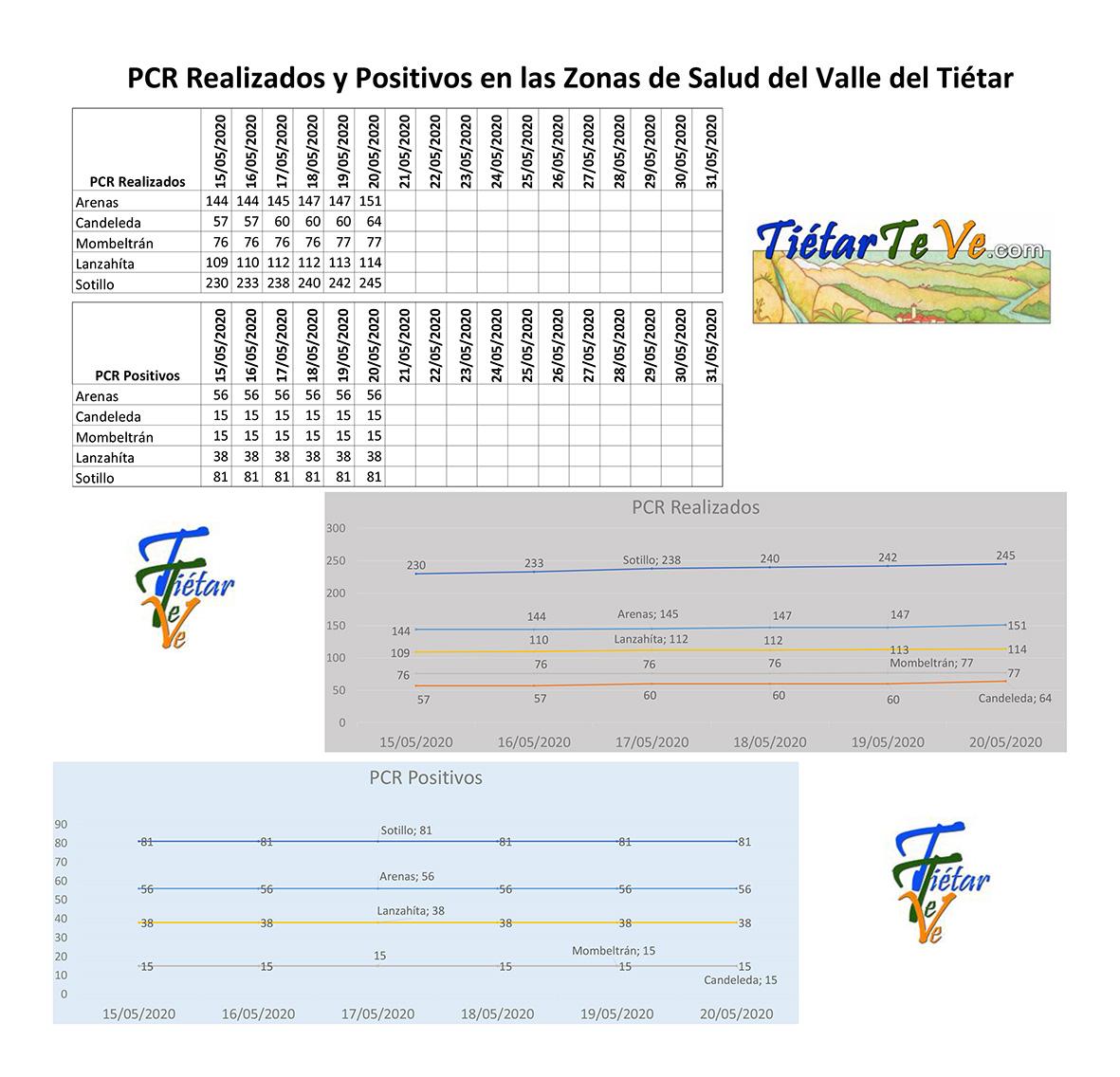 2020-05-20 Casos Coronavirus en el Valle del Tiétar - TiétarTeVe