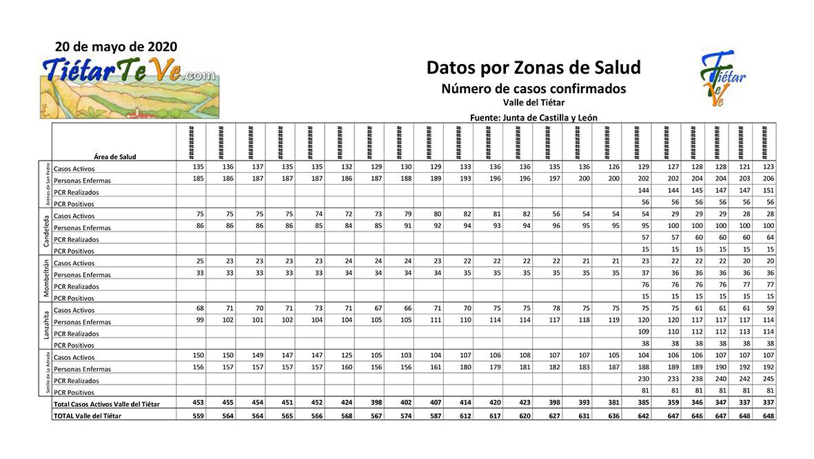 2020-05-20 Casos Coronavirus en el Valle del Tiétar - Datos - TiétarTeVe