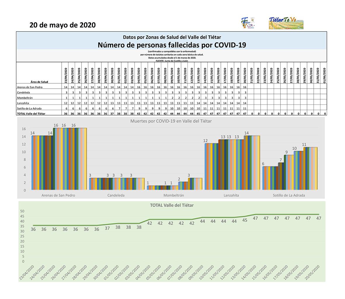 2020-05-20 Casos Coronavirus en el Valle del Tiétar - Fallecimientos por COVID-19 - TiétarTeVe