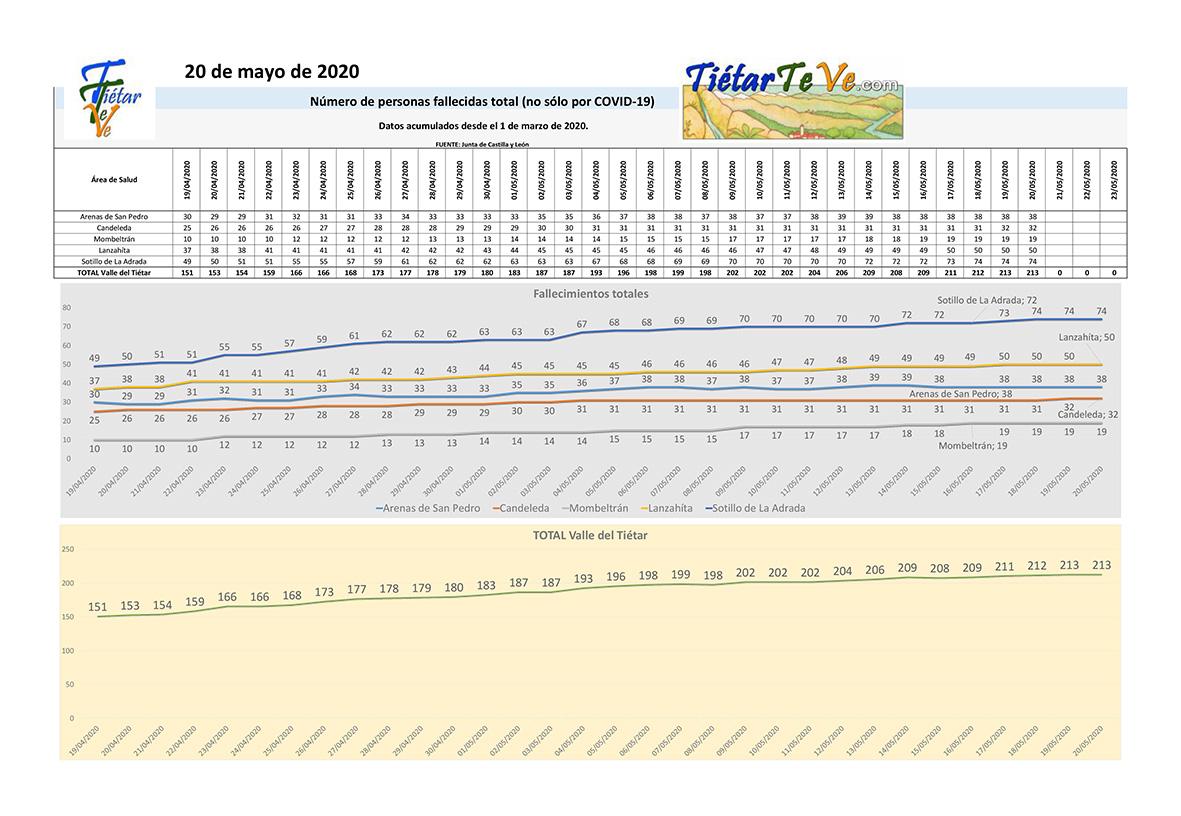 2020-05-20 Casos Coronavirus en el Valle del Tiétar - Fallecimientos totales - TiétarTeVe