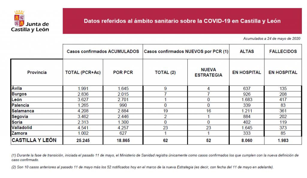 2020-05-24 Datos Coronavirus CyL - TiétarTeVe