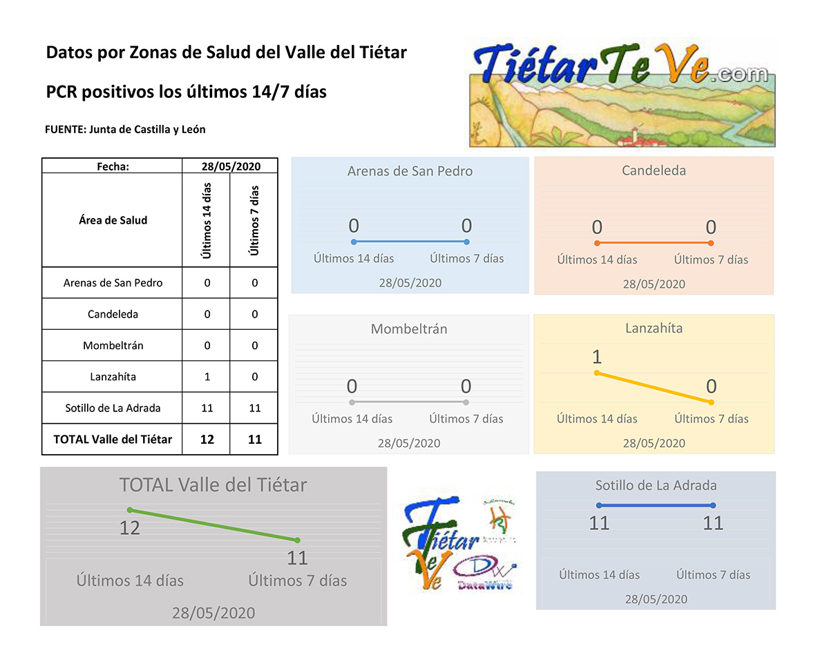 2020-05-28 Casos Coronavirus en el Valle del Tiétar - Últimos 14/7 días - TiétarTeVe
