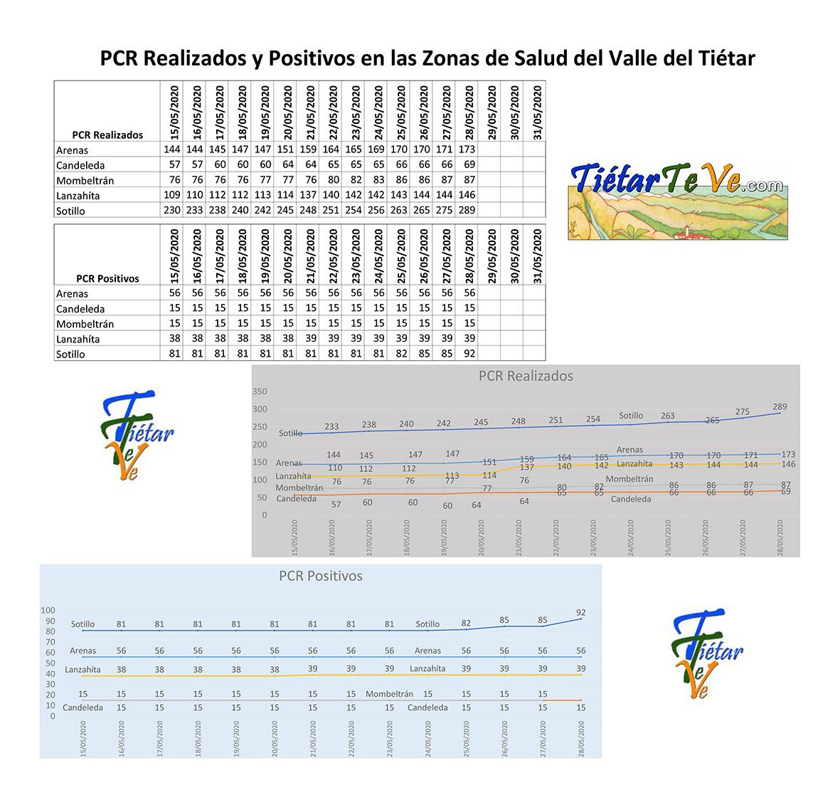 2020-05-28 Casos Coronavirus en el Valle del Tiétar - TiétarTeVe