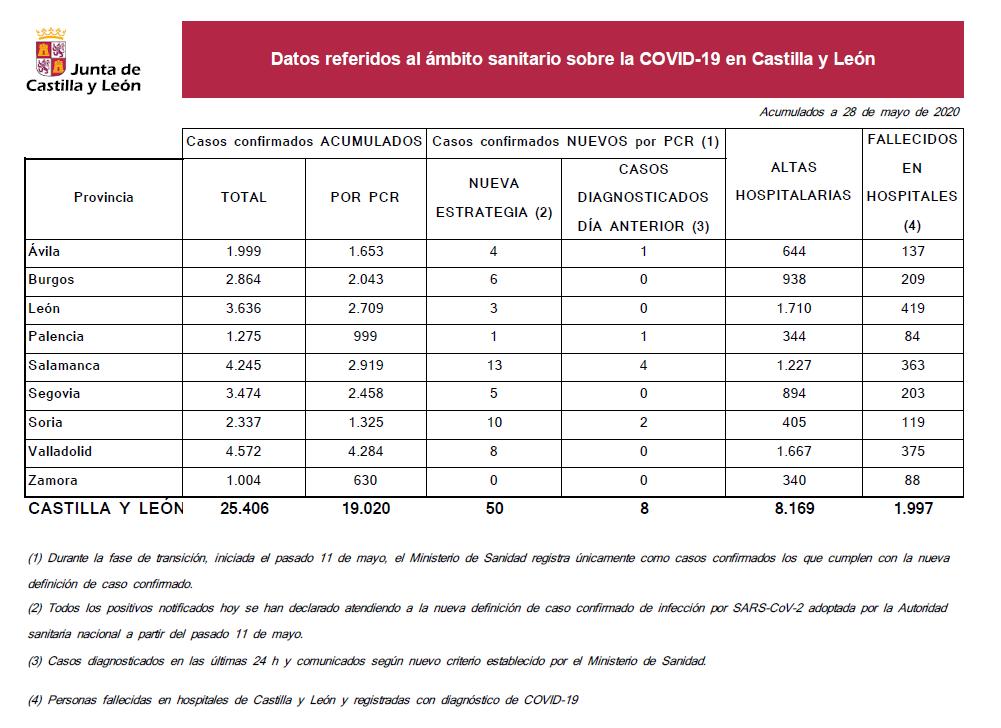 2020-05-28 Datos Coronavirus CyL - TiétarTeVe