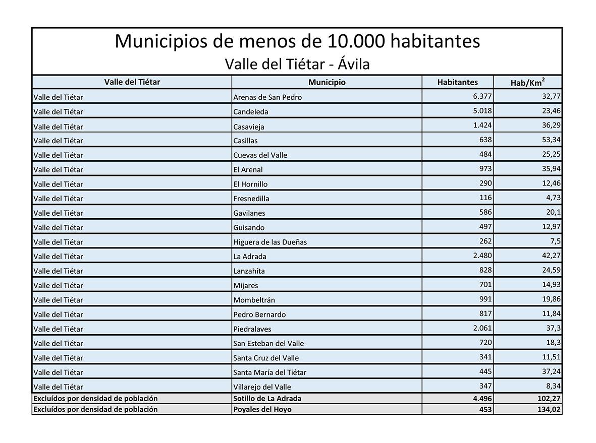 Municipios Valle del Tiétar menos 10000 habitantes - TiétarTeVe