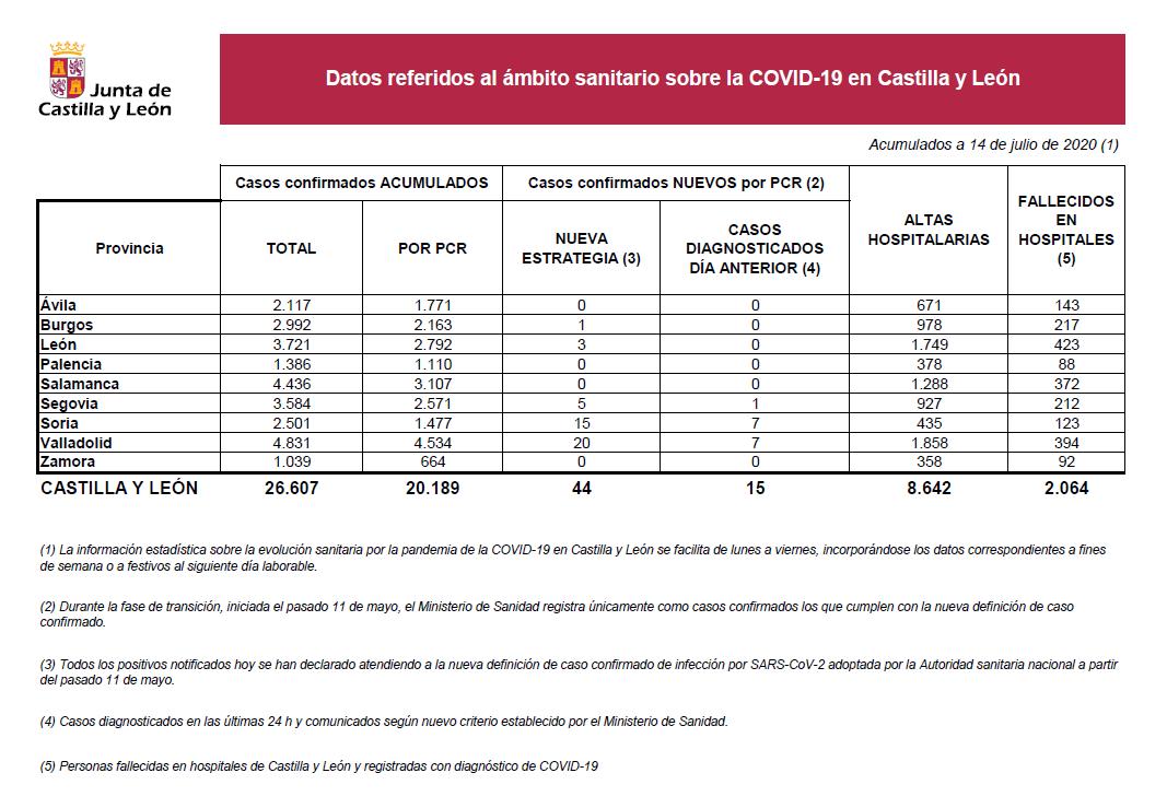 2020-07-14 Datos Coronavirus CyL - TiétarTeVe