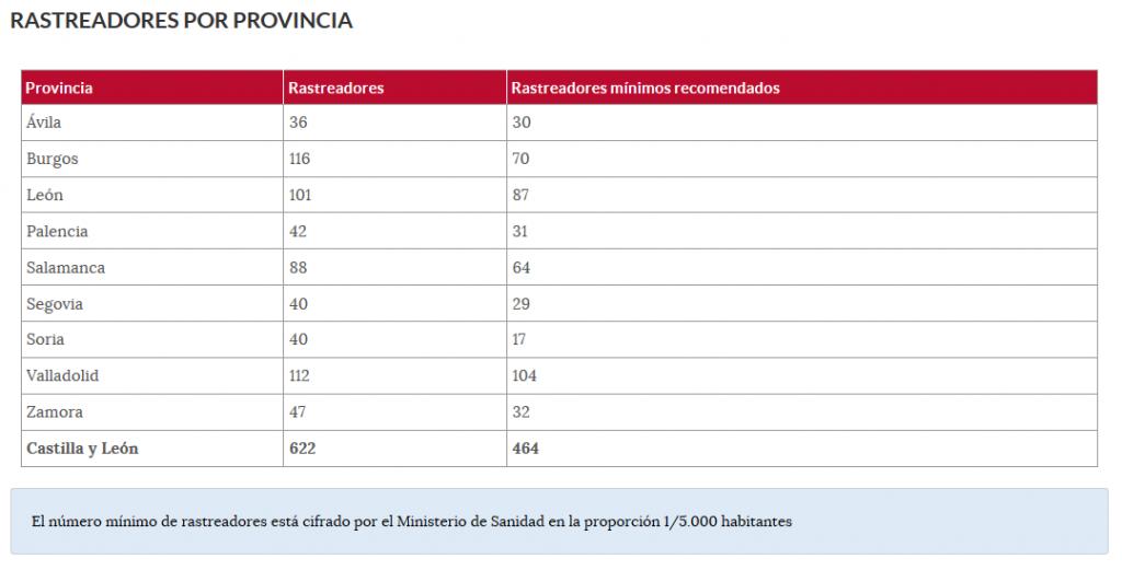 Rastreadores COVID-19 en Castilla y León por provincias - TiétarTeVe